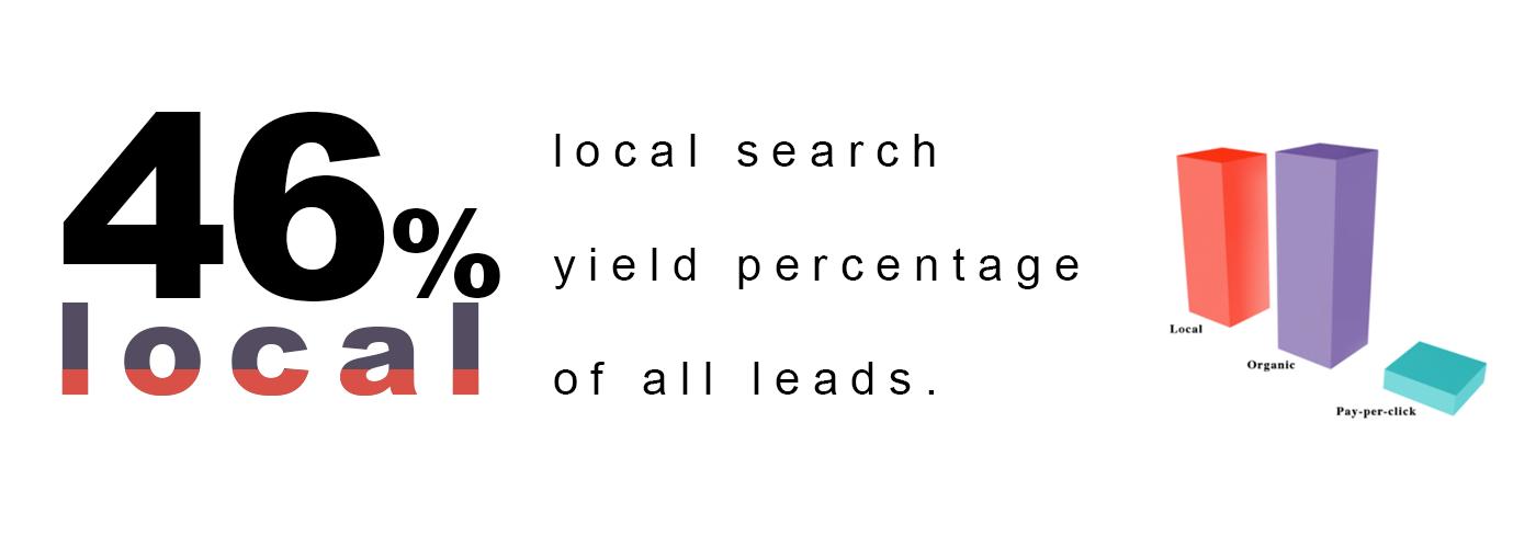 46 Percent Local Seo Leads
